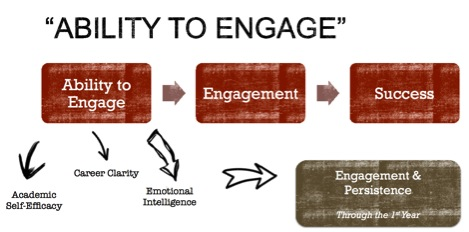 Ability to Engage