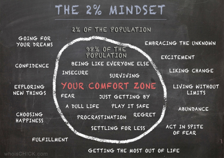 Comfort Zone - 2% Mindset